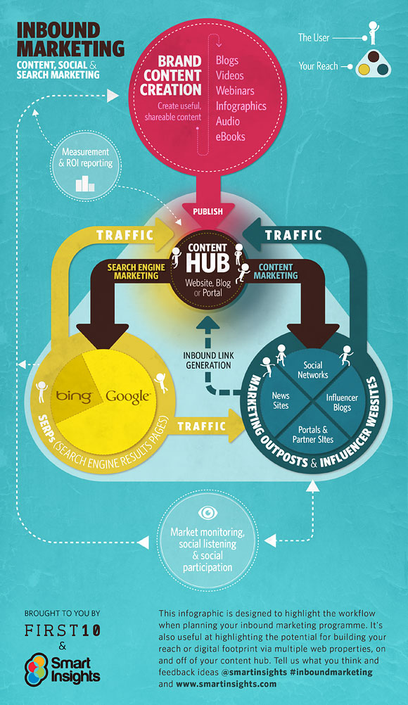 tecnicas de inbound marketing