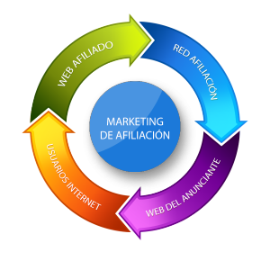 Esquema de marketing de afiliación