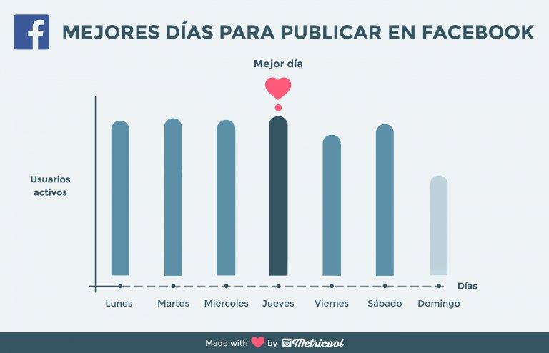dias de mayor actividad en facebook