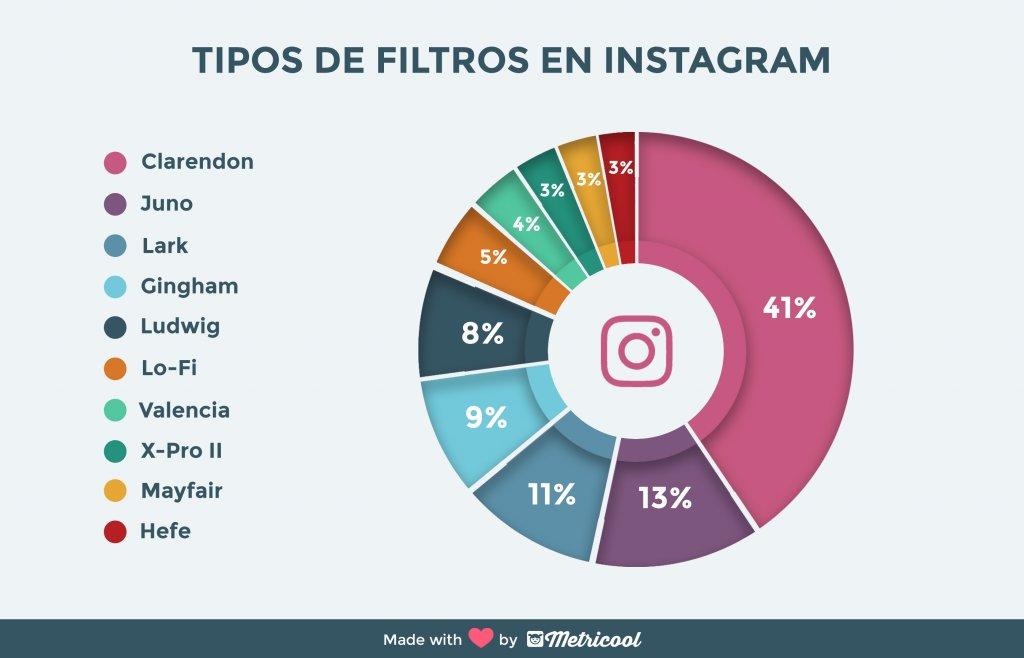 tipos de filtros en instagram